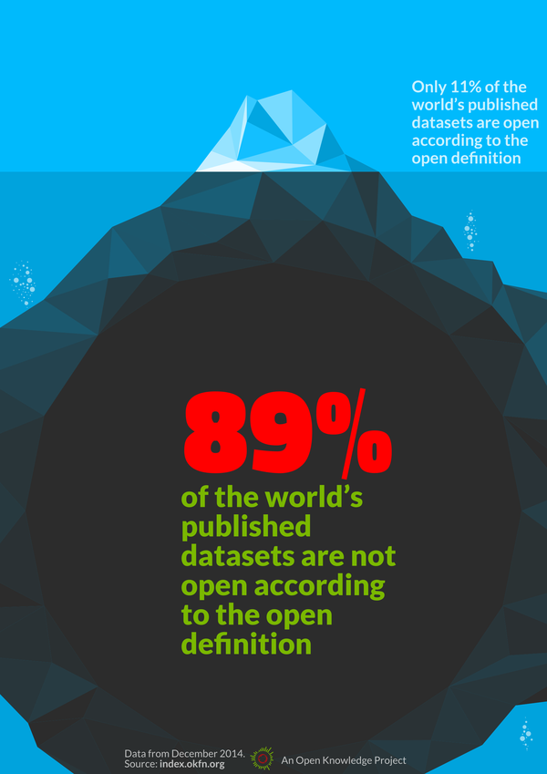 Open Data Index 2014: Iceberg