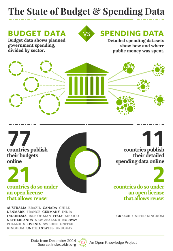 Open Data Index 2014: Spending