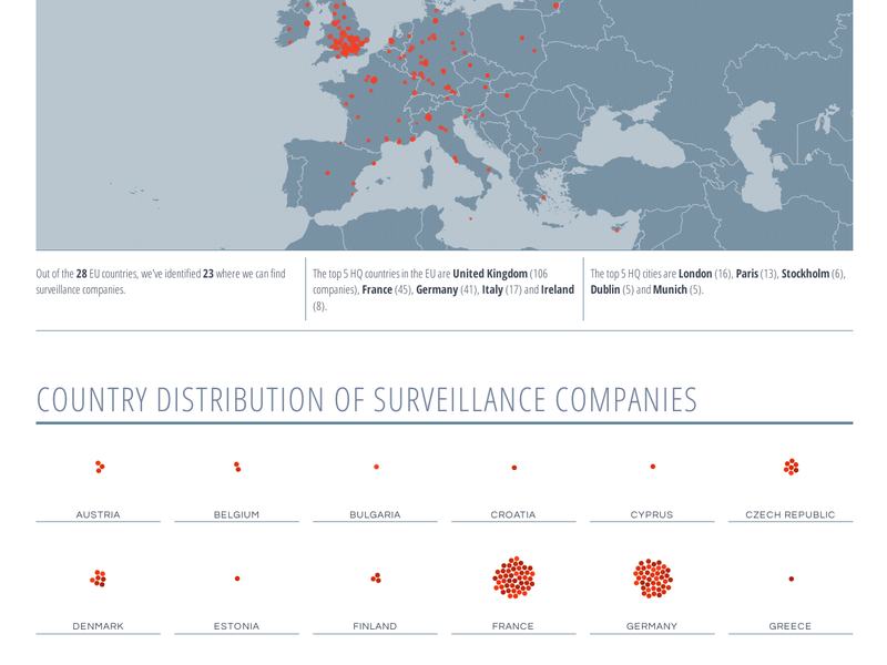 Surveillance Industry Report